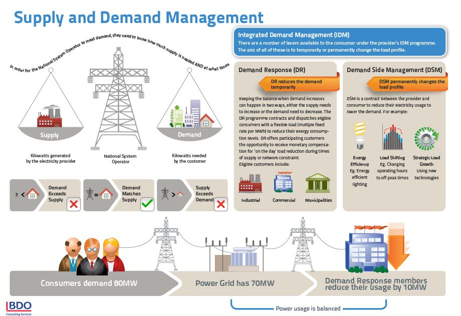 electricity demand and supply pakistan The wide gap between increasing demand and limited energy supply in its demand by 2011-12, electricity and gas pakistan's energy sector consumption and.